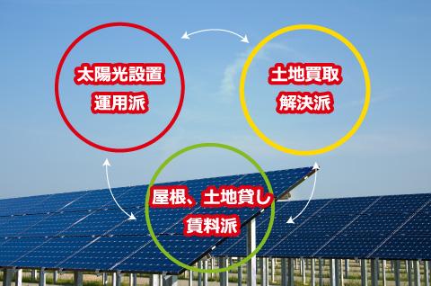 太陽光設置運用派・土地買取解決派